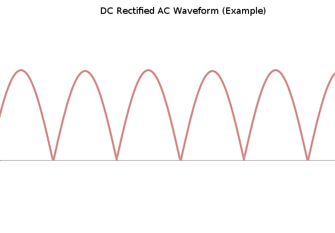 DC to AC Rectified Waveform